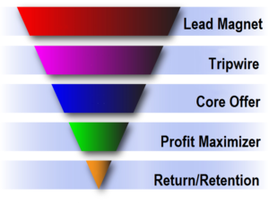 tripwire_funnel_graphic